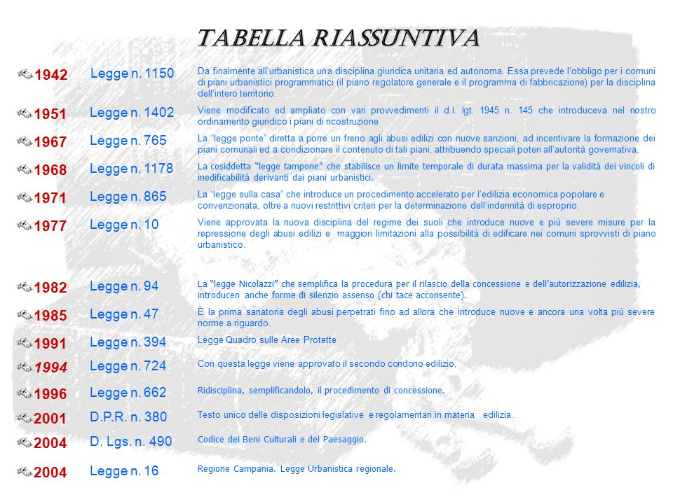 Tabella riassuntiva 1942. Legge n. 1150.
