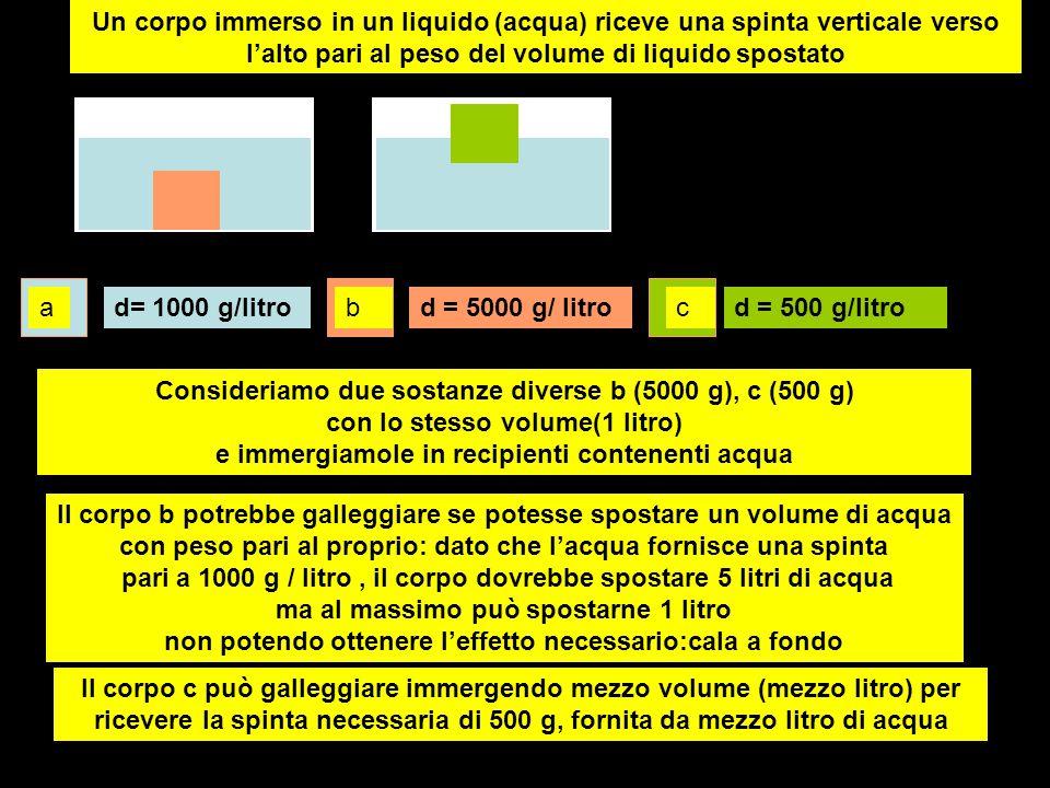 Un corpo immerso in un liquido (acqua) riceve una spinta verticale verso l'alto pari al peso del volume di liquido spostato
