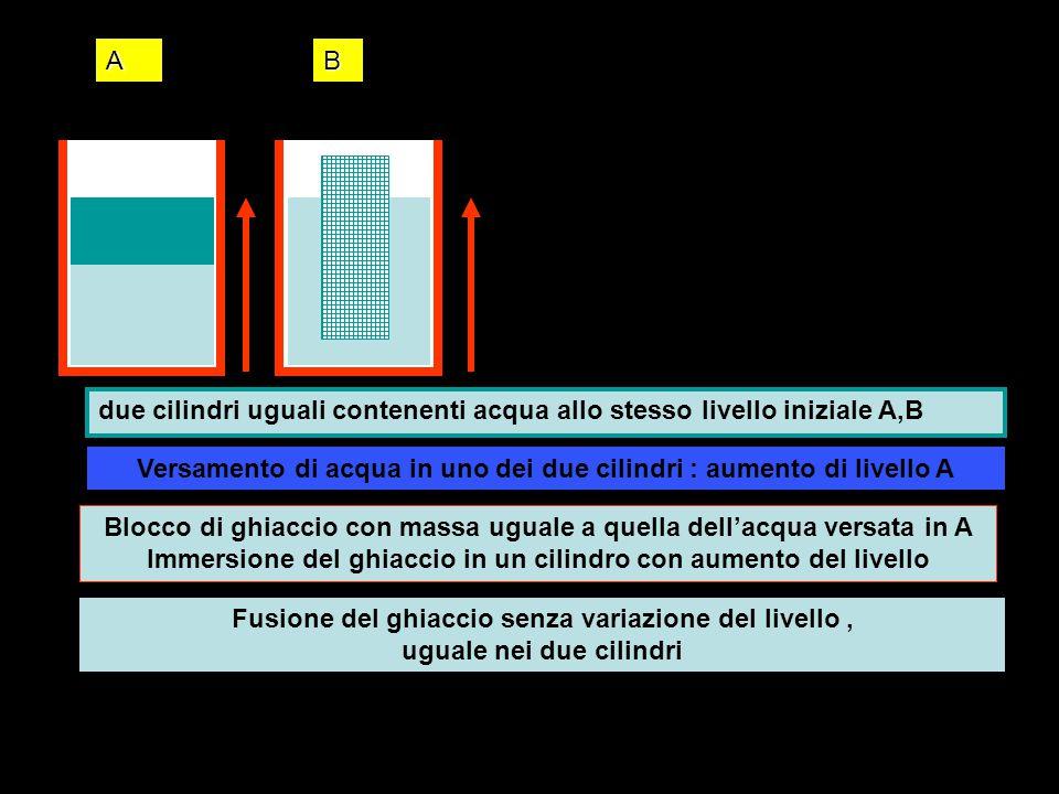 Versamento di acqua in uno dei due cilindri : aumento di livello A