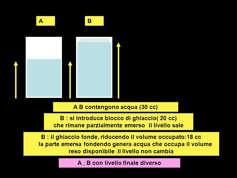 A B contengono acqua (30 cc) A , B con livello finale diverso