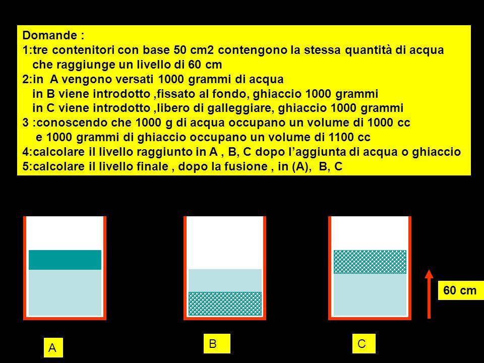 Domande : 1:tre contenitori con base 50 cm2 contengono la stessa quantità di acqua che raggiunge un livello di 60 cm 2:in A vengono versati 1000 grammi di acqua in B viene introdotto ,fissato al fondo, ghiaccio 1000 grammi in C viene introdotto ,libero di galleggiare, ghiaccio 1000 grammi 3 :conoscendo che 1000 g di acqua occupano un volume di 1000 cc e 1000 grammi di ghiaccio occupano un volume di 1100 cc 4:calcolare il livello raggiunto in A , B, C dopo l'aggiunta di acqua o ghiaccio 5:calcolare il livello finale , dopo la fusione , in (A), B, C