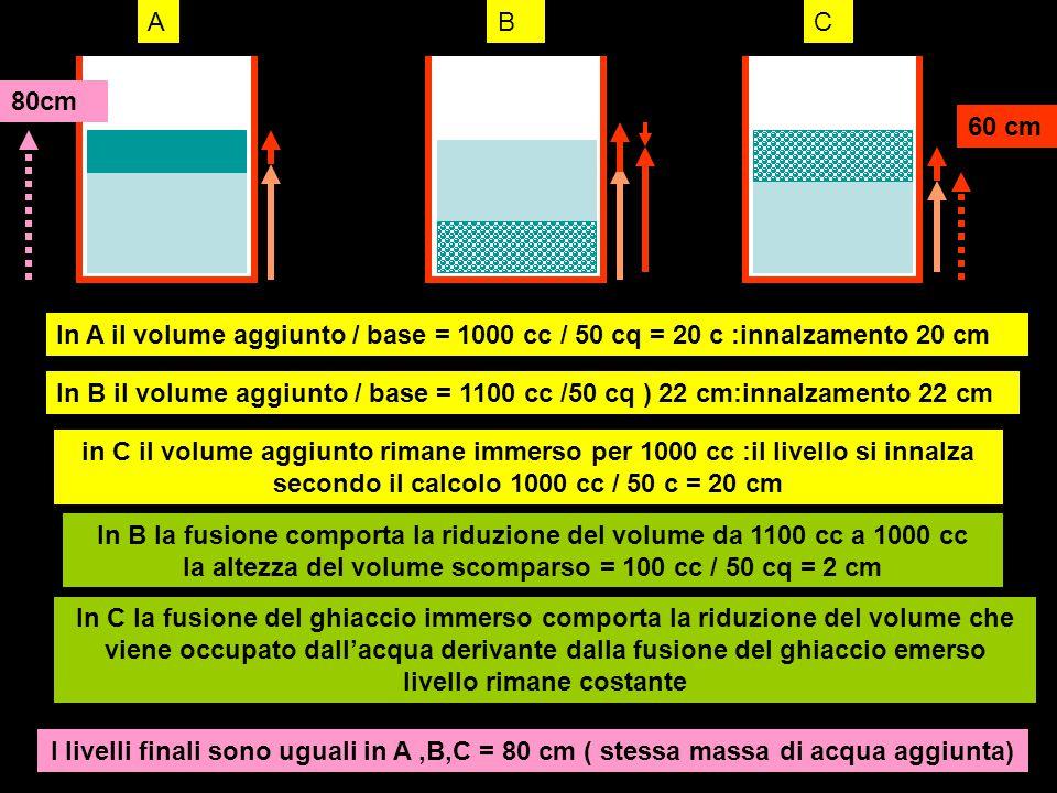 A B. C. 80cm. 60 cm. In A il volume aggiunto / base = 1000 cc / 50 cq = 20 c :innalzamento 20 cm.