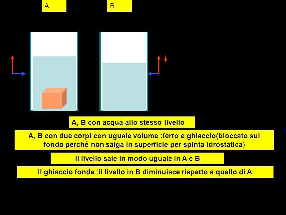 A, B con acqua allo stesso livello