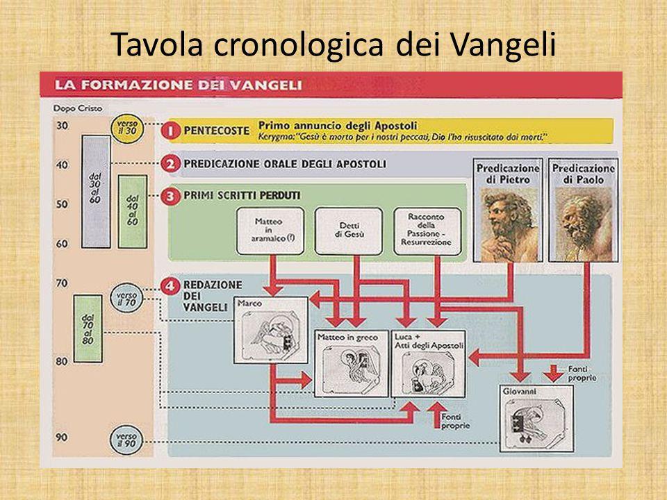 Tavola cronologica dei Vangeli
