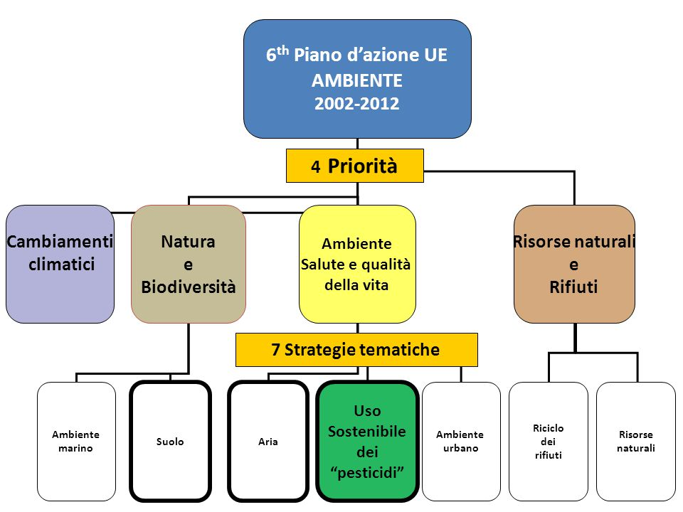 6th Piano d'azione UE AMBIENTE