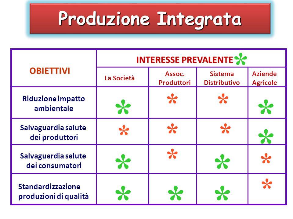 * * * * * * * * * * Produzione Integrata INTERESSE PREVALENTE