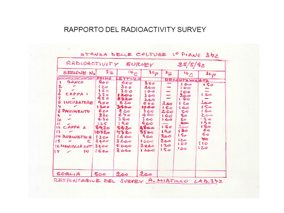 RAPPORTO DEL RADIOACTIVITY SURVEY