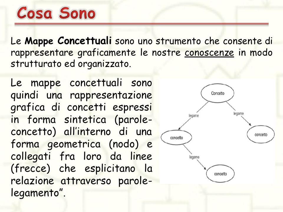 Cosa Sono Le Mappe Concettuali sono uno strumento che consente di rappresentare graficamente le nostre conoscenze in modo strutturato ed organizzato.
