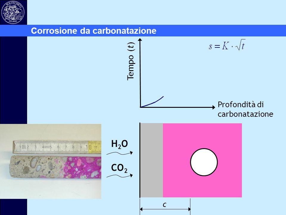 H2O CO2 Corrosione da carbonatazione Tempo (t) Profondità di