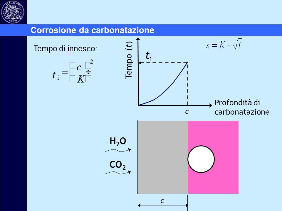 ti t K = æ è ç ö ø ÷ H2O CO2 Corrosione da carbonatazione Tempo (t)