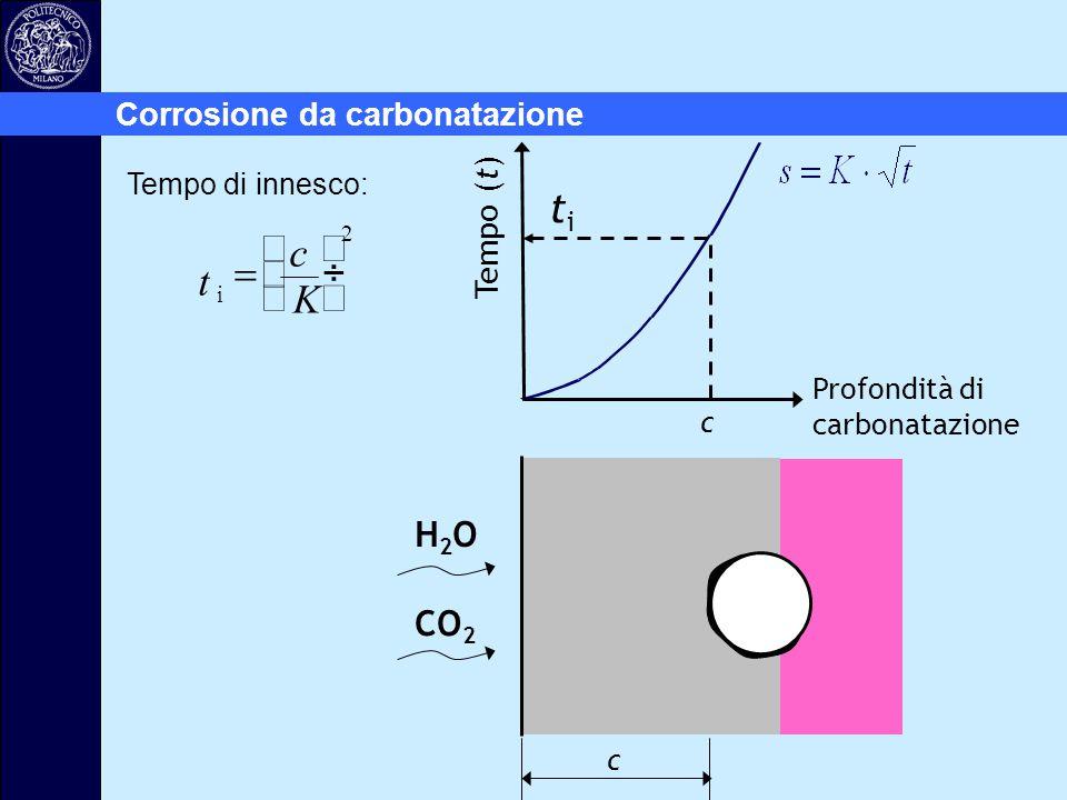 t c K = æ è ç ö ø ÷ ti H2O CO2 Corrosione da carbonatazione Tempo (t)
