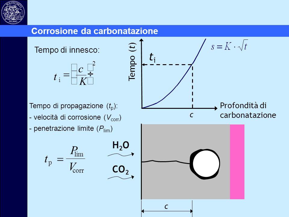 t P V = t c K = æ è ç ö ø ÷ ti H2O CO2 Corrosione da carbonatazione