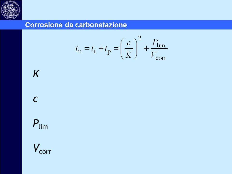 Corrosione da carbonatazione