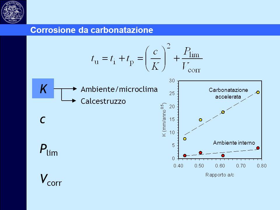 K c Plim Vcorr Corrosione da carbonatazione Ambiente/microclima