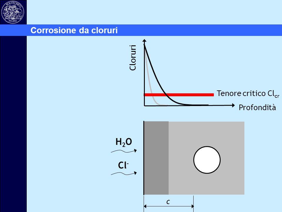 Corrosione da cloruri Cloruri Tenore critico Clcr Profondità H2O Cl- c