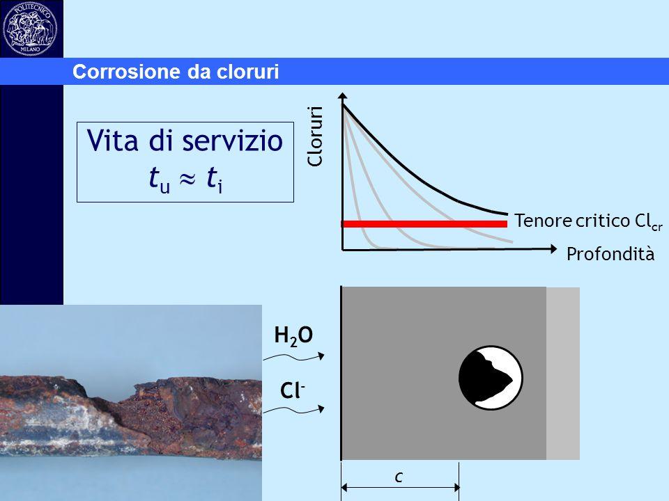 Vita di servizio tu  ti H2O Cl- Corrosione da cloruri Cloruri