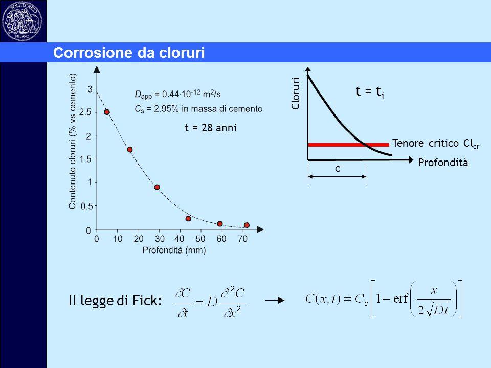Corrosione da cloruri t = ti II legge di Fick: Cloruri t = 28 anni