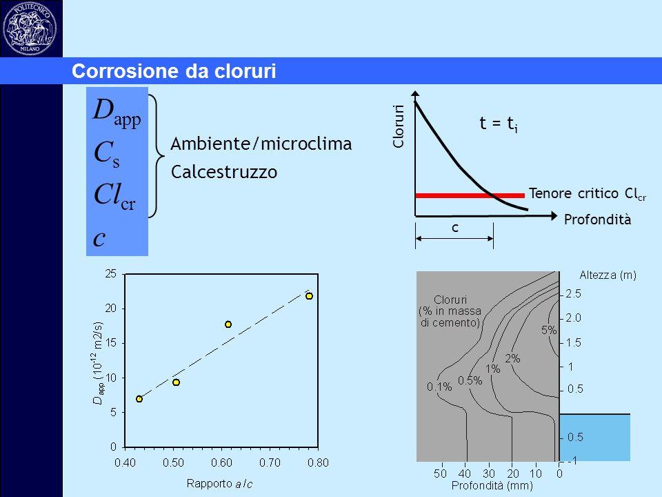 Dapp Cs Clcr c Corrosione da cloruri t = ti Ambiente/microclima