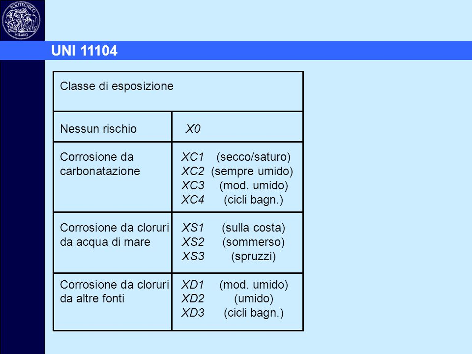 UNI 11104 Classe di esposizione Nessun rischio X0
