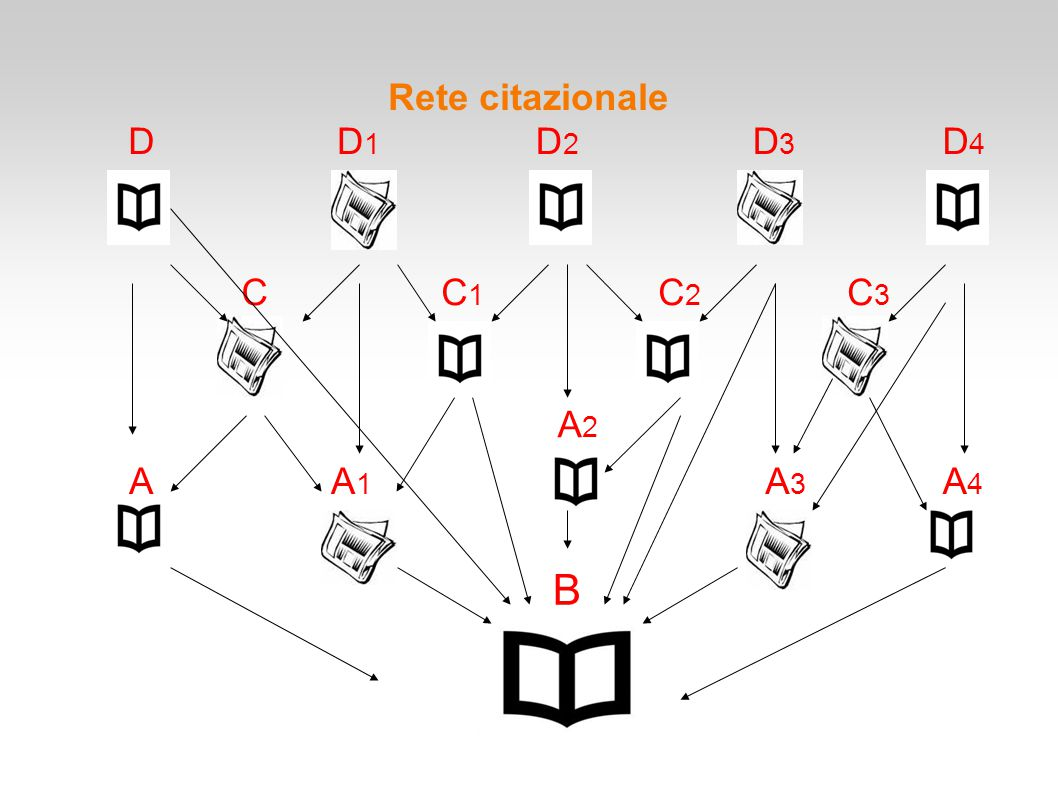 Rete citazionale D D1 D2 D3 D4 C C1 C2 C3 A2 A A1 A3 A4 B