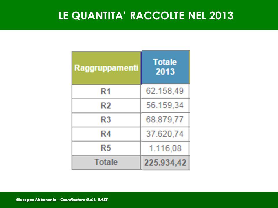 LE QUANTITA' RACCOLTE NEL 2013