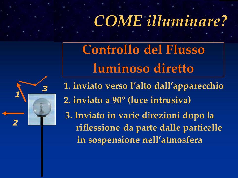 COME illuminare Controllo del Flusso luminoso diretto
