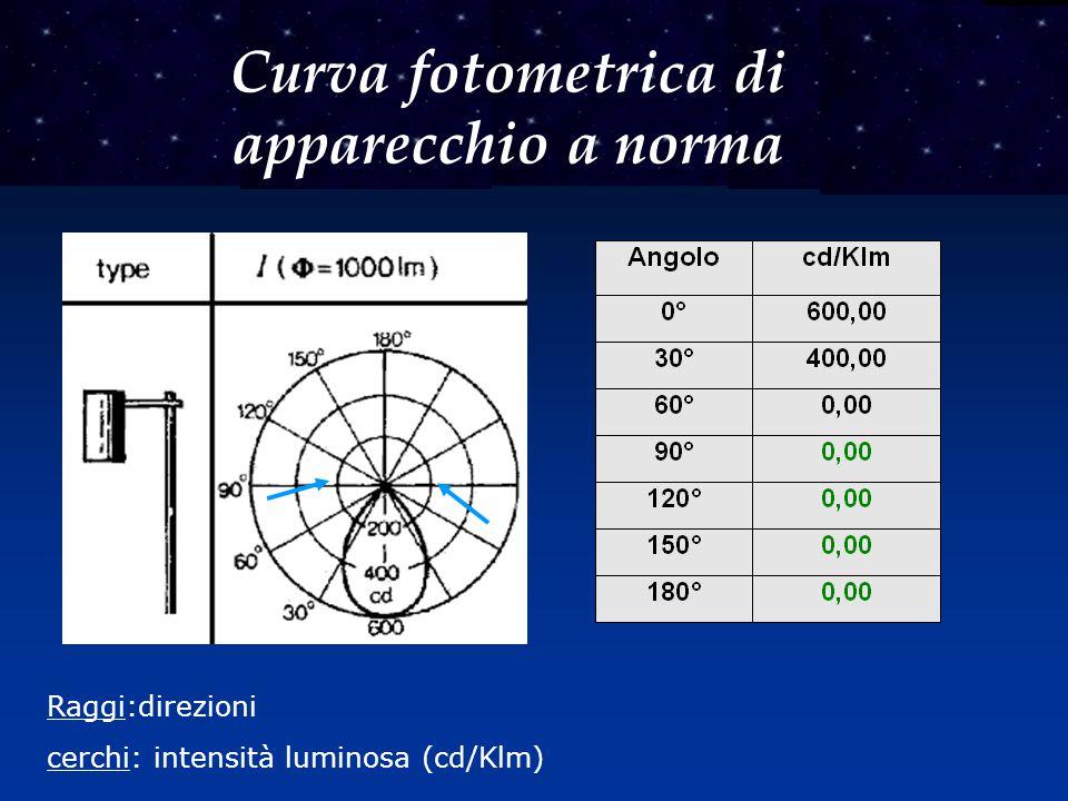 Curva fotometrica di apparecchio a norma