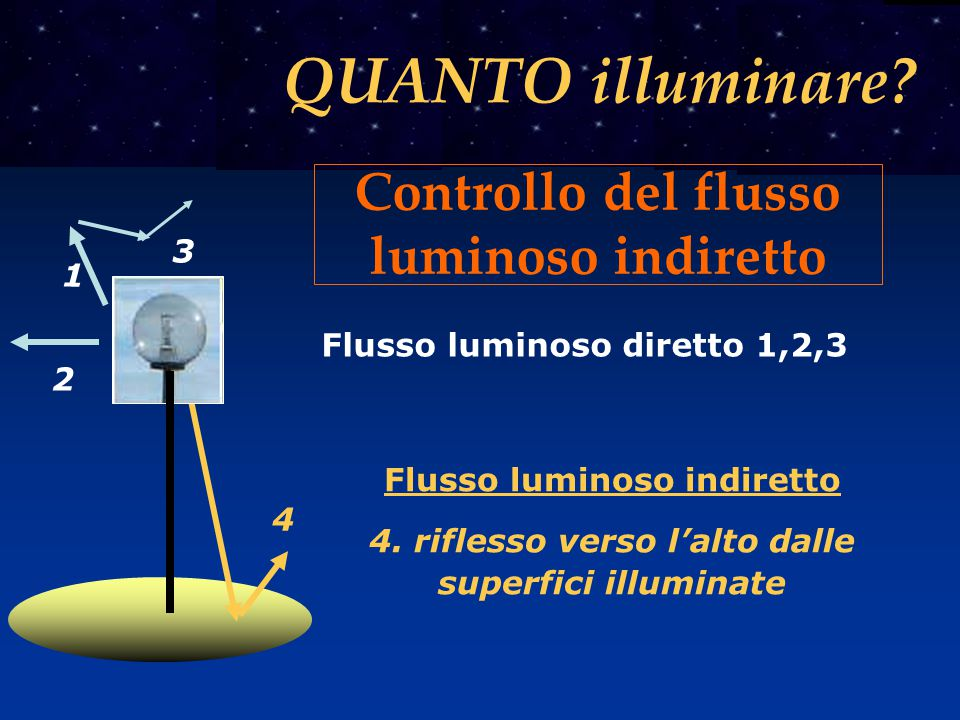 Controllo del flusso luminoso indiretto