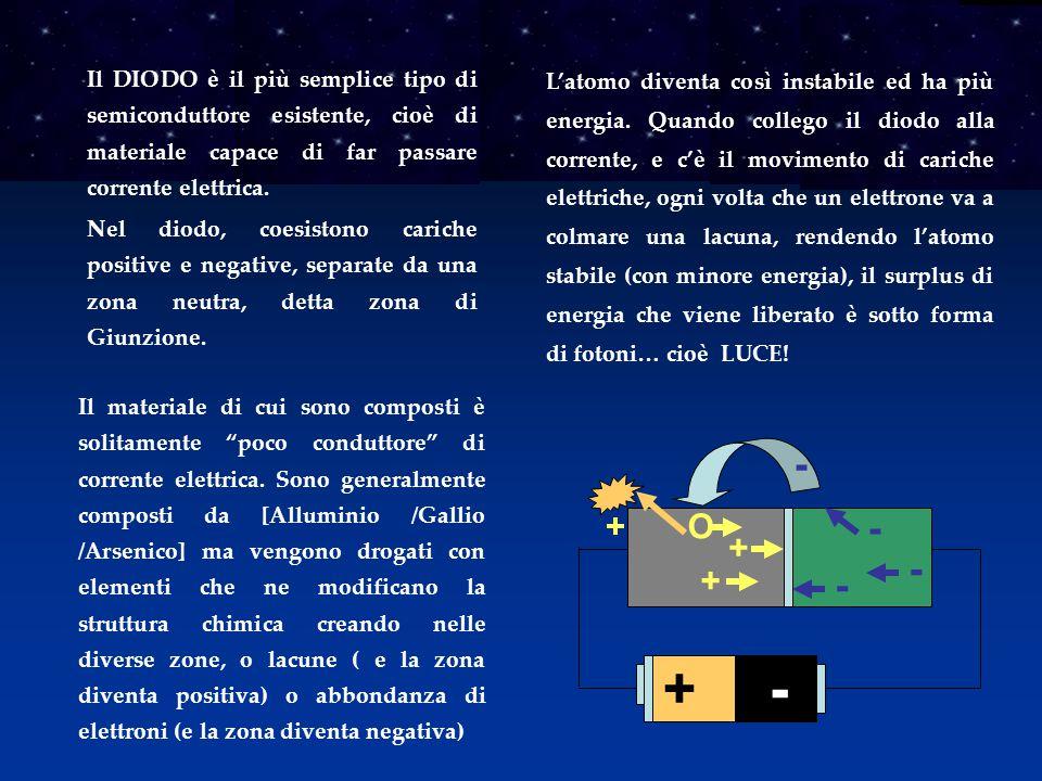 Il DIODO è il più semplice tipo di semiconduttore esistente, cioè di materiale capace di far passare corrente elettrica.