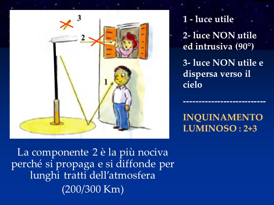 1 - luce utile 2- luce NON utile ed intrusiva (90°) 3- luce NON utile e dispersa verso il cielo. ---------------------------