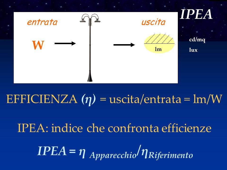 IPEA W IPEA = η Apparecchio/ηRiferimento