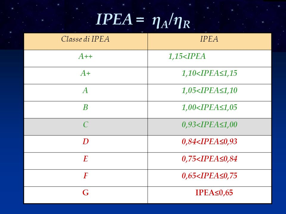 IPEA = ηA/ηR Classe di IPEA IPEA A++ 1,15<IPEA A+ 1,10<IPEA≤1,15