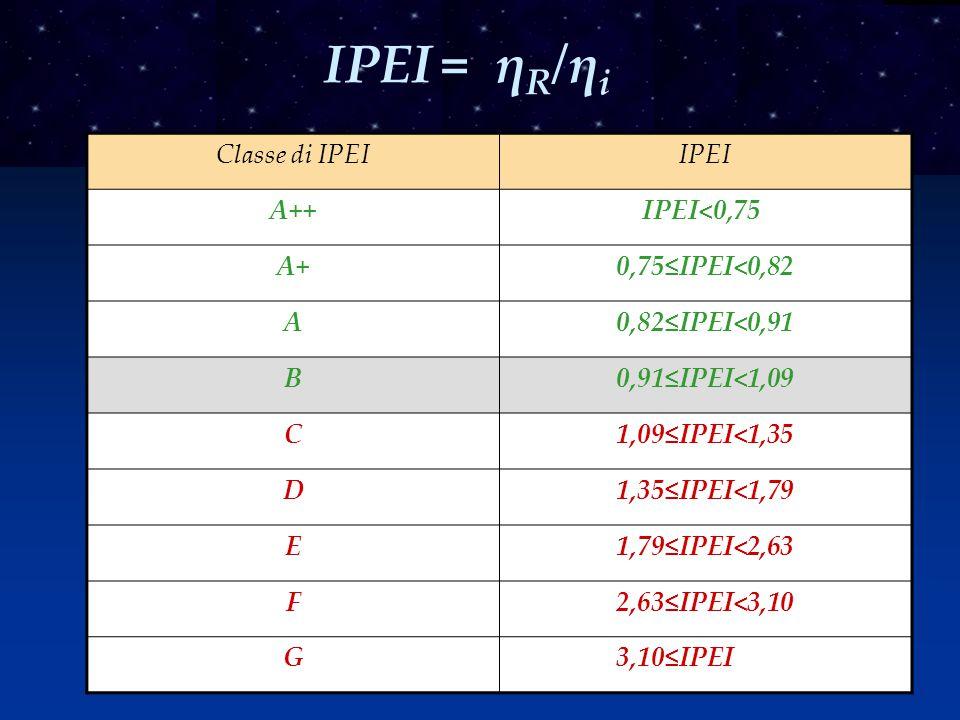 IPEI = ηR/ηi Classe di IPEI IPEI A++ IPEI<0,75 A+ 0,75≤IPEI<0,82