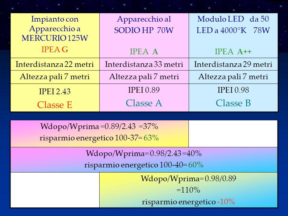 Classe E Classe A Classe B Impianto con Apparecchio a MERCURIO 125W