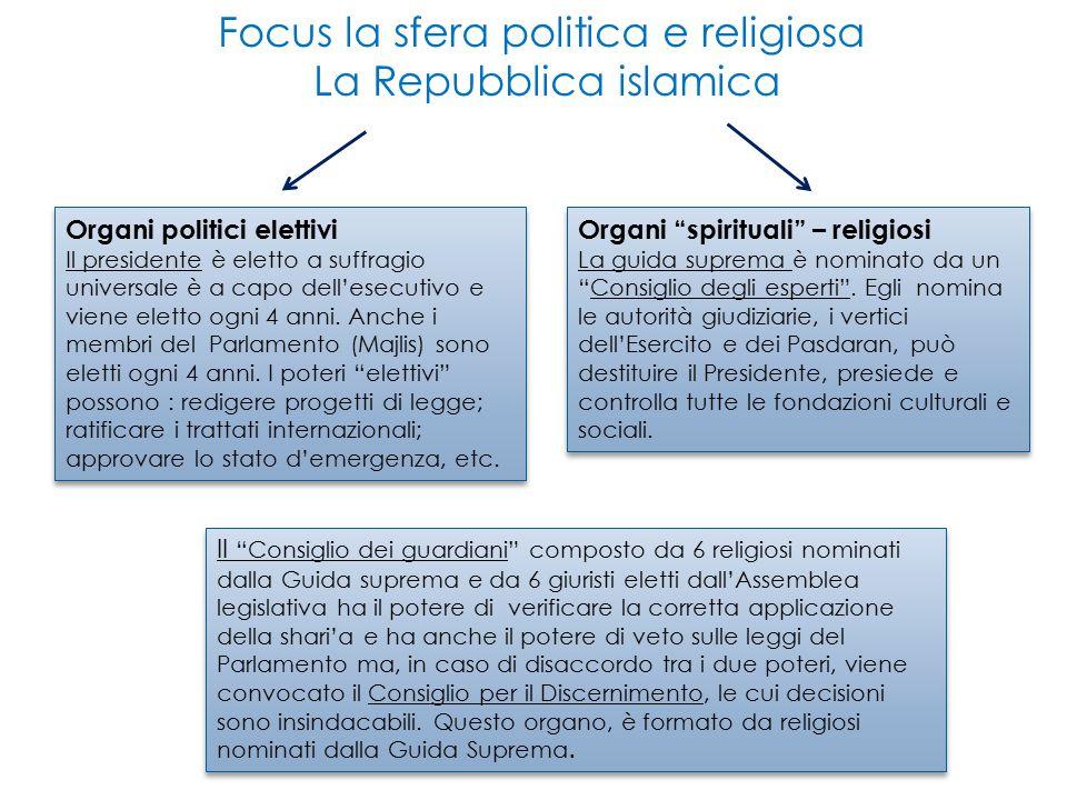 Focus la sfera politica e religiosa La Repubblica islamica