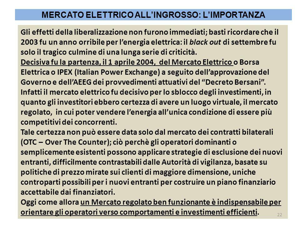 MERCATO ELETTRICO ALL'INGROSSO: L'IMPORTANZA