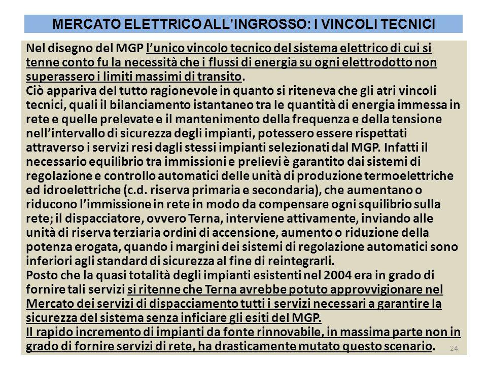 MERCATO ELETTRICO ALL'INGROSSO: I VINCOLI TECNICI