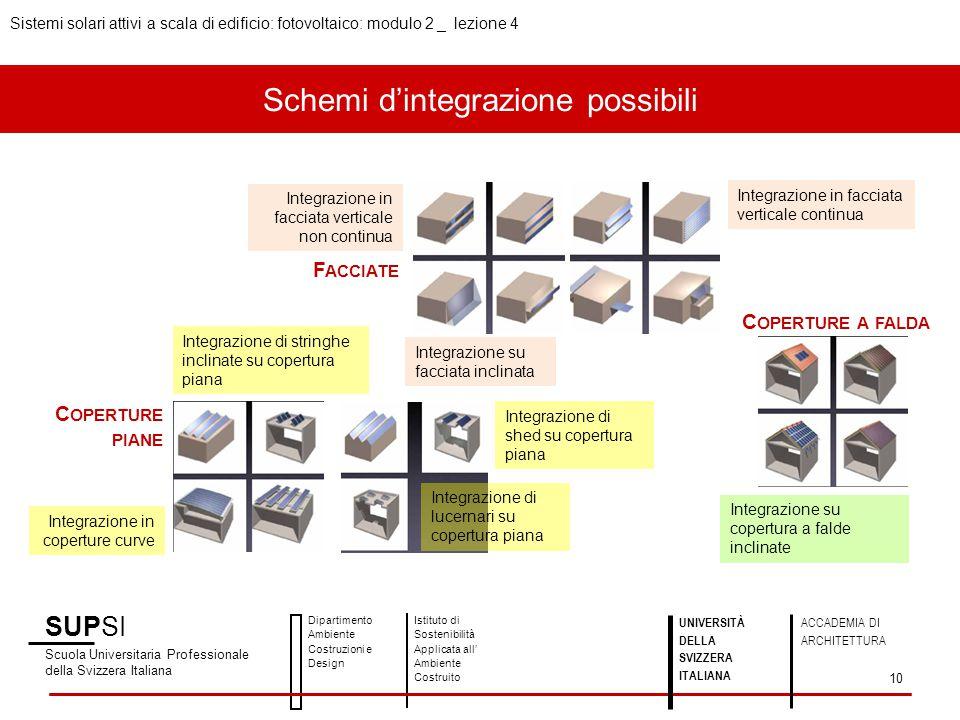 Schemi d'integrazione possibili