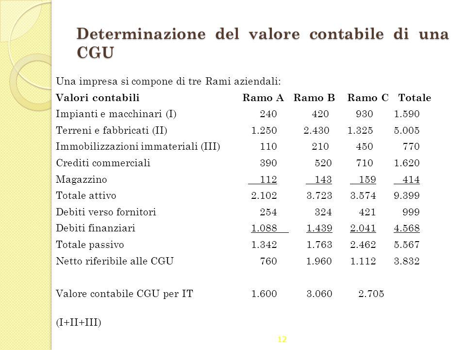 Determinazione del valore contabile di una CGU