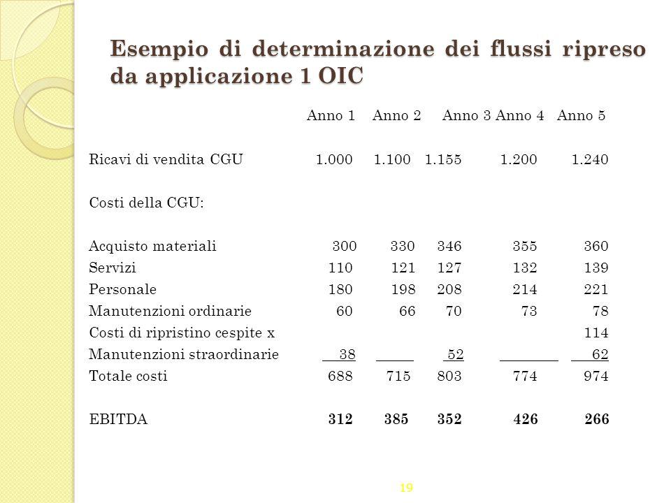Esempio di determinazione dei flussi ripreso da applicazione 1 OIC