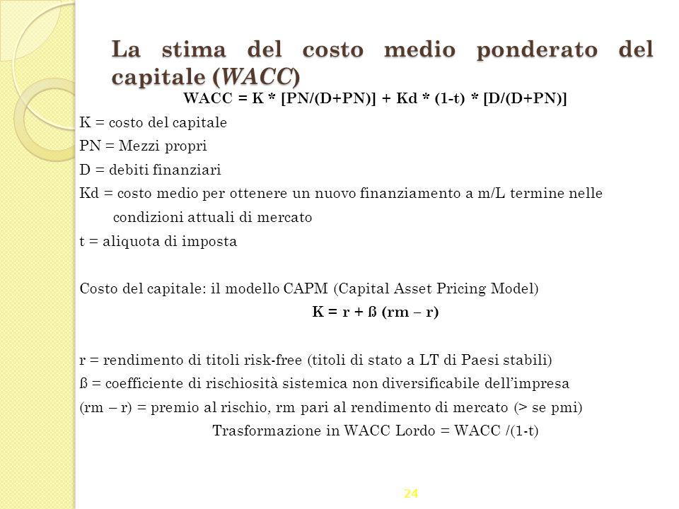 La stima del costo medio ponderato del capitale (WACC)