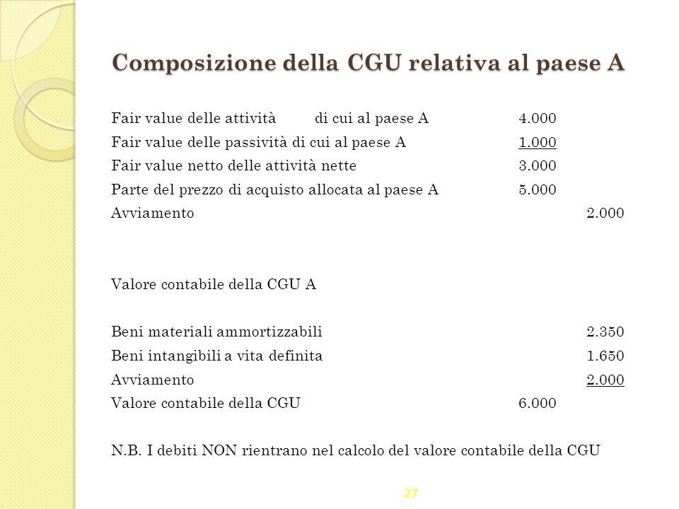 Composizione della CGU relativa al paese A