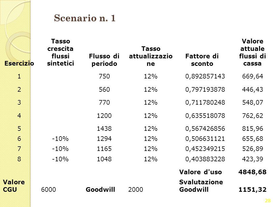 Scenario n. 1 Esercizio Tasso crescita flussi sintetici