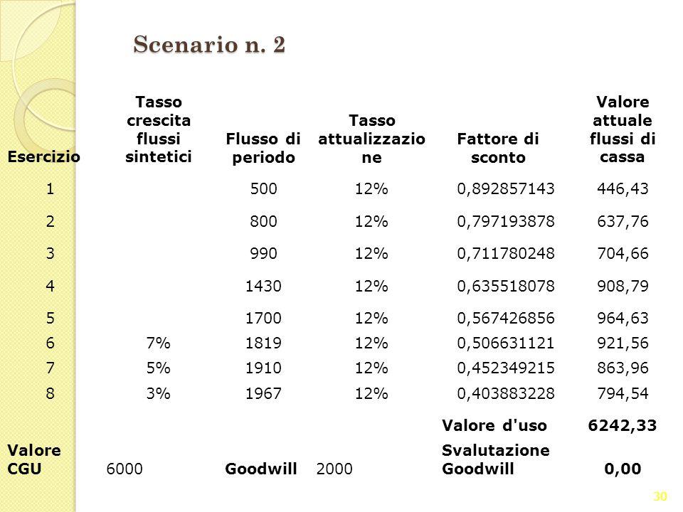 Scenario n. 2 Esercizio Tasso crescita flussi sintetici