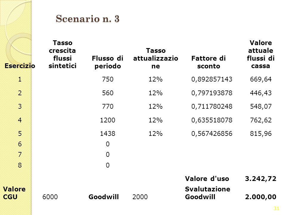Scenario n. 3 Esercizio Tasso crescita flussi sintetici