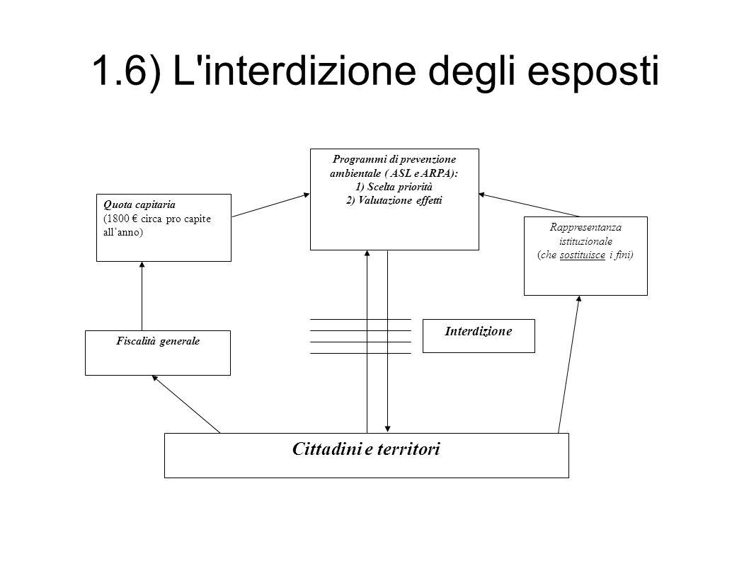 1.6) L interdizione degli esposti