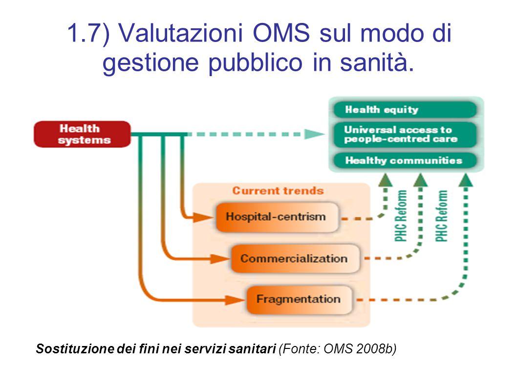 1.7) Valutazioni OMS sul modo di gestione pubblico in sanità.