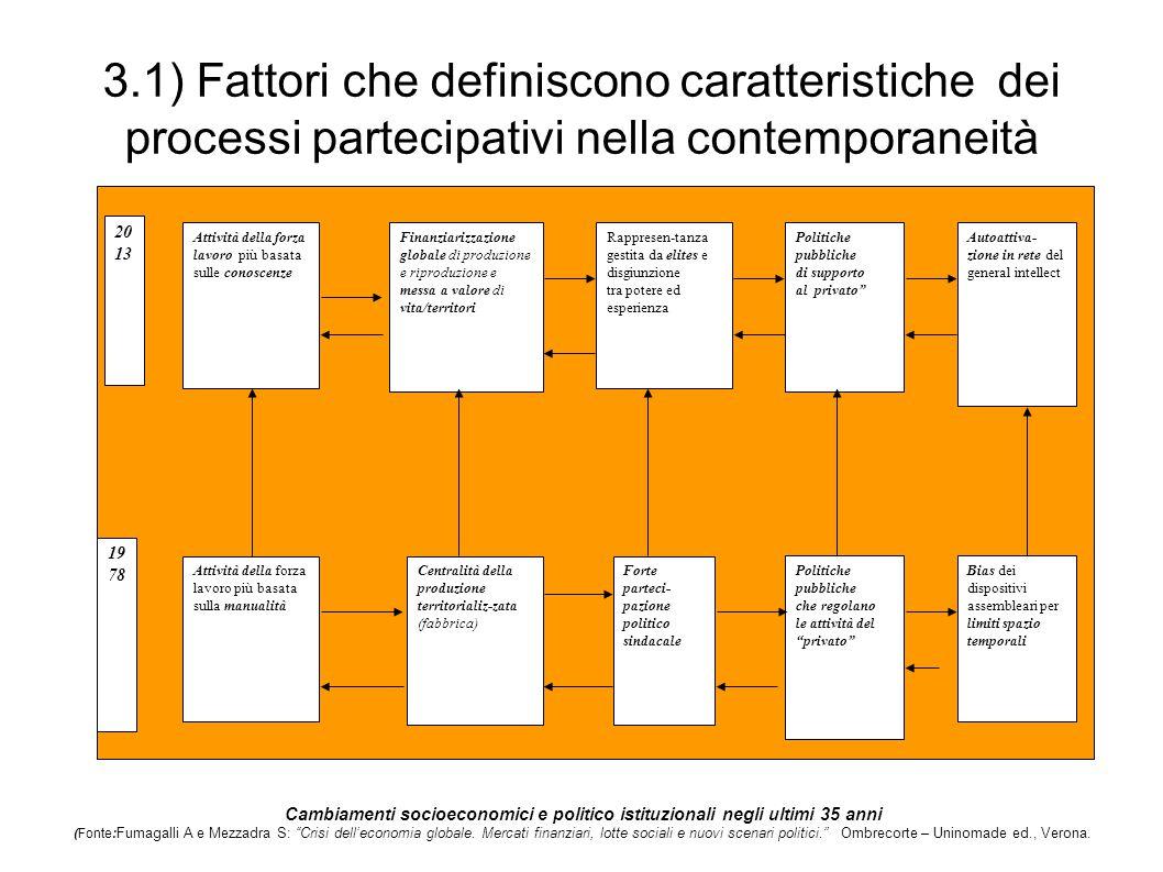 3.1) Fattori che definiscono caratteristiche dei processi partecipativi nella contemporaneità