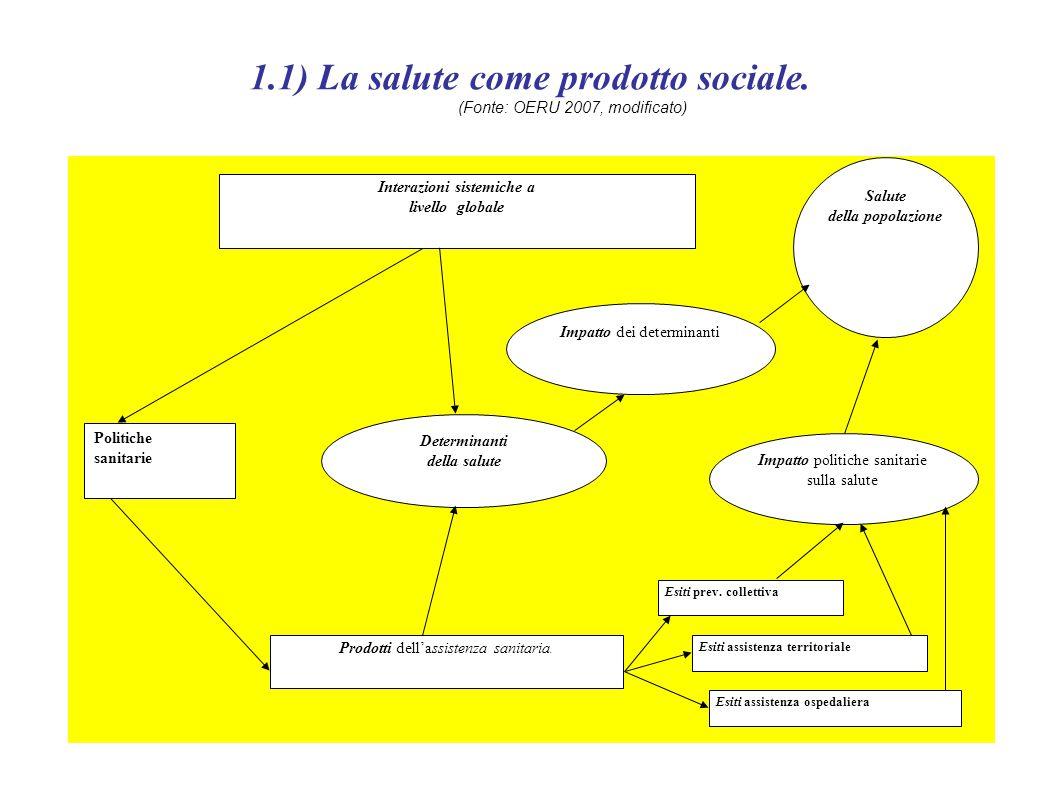 1.1) La salute come prodotto sociale. (Fonte: OERU 2007, modificato)