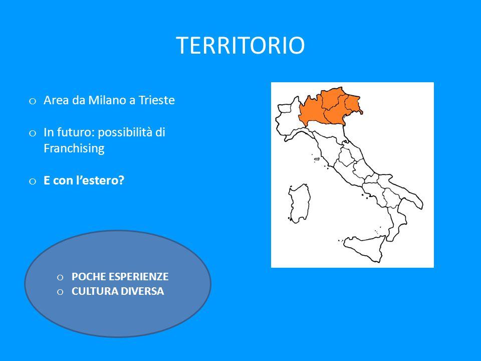 TERRITORIO Area da Milano a Trieste